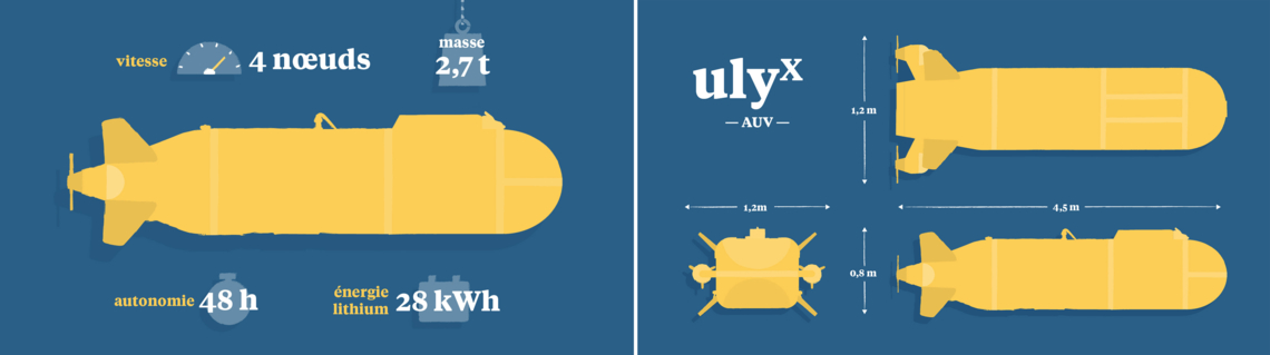 Représentation Ulyx caractéristiques