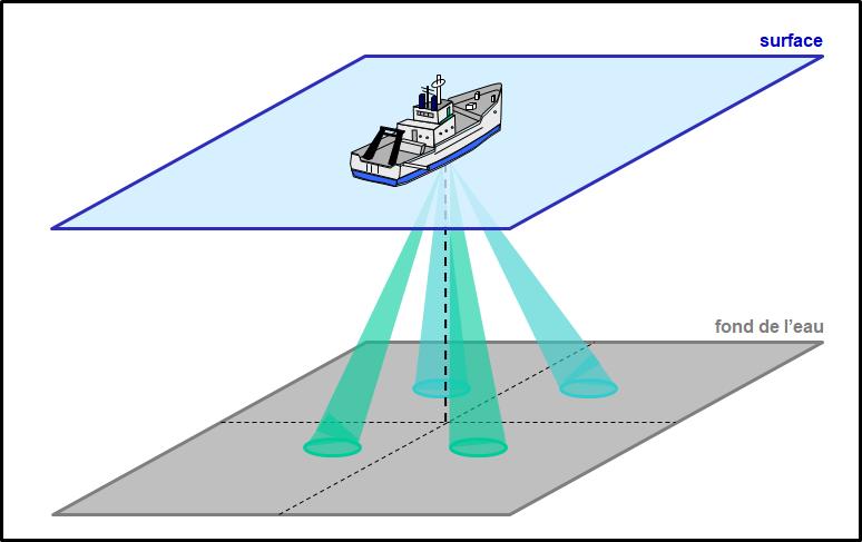Schéma des quatre faisceaux d'un ADCP installé sur la coque d'un navire